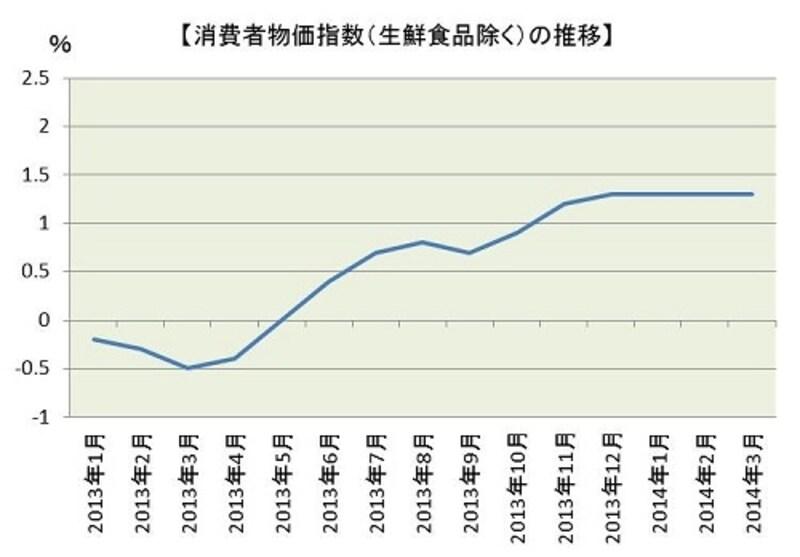 総務省が4月25日に公表した消費者物価指数によると、14年3月のコアCPI(全国、生鮮食品を除く総合)は前年同月比1.3%。4ヵ月連続で同じ伸び率が続いています。