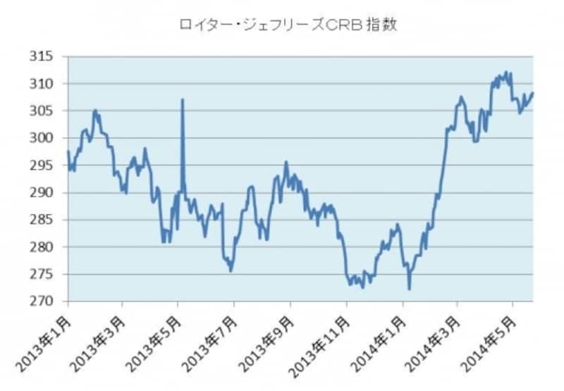 世界の商品市況をあらわすCRB指数。エネルギー、貴金属、農産物など幅広く網羅し、インフレ動向の先行指標として注目される。史上最高値は2008年7月の473.52ポイント。
