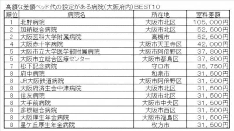 高額な差額ベッド代の設定がある病院(大阪府内)BEST10