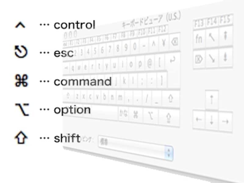 """入力メニューの""""言語環境を開く…""""から「システム環境設定-言語環境」を開き、キーボードビューアをオン。入力メニューからキーボードビューアを表示してキーを操作すれば、記号とキーの関係はすぐにわかります"""