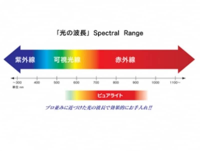 光の波長(イメージ)