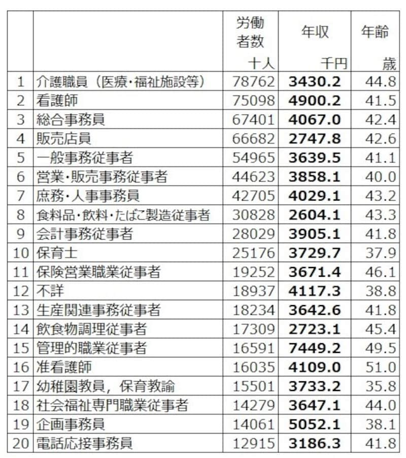 女性労働者数トップは介護職員 年収343万円