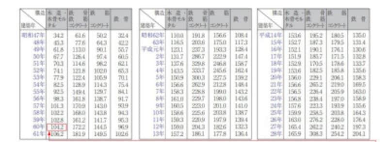 一平米あたりの建物構造別の標準的な建築価額表 (国税庁資料より)
