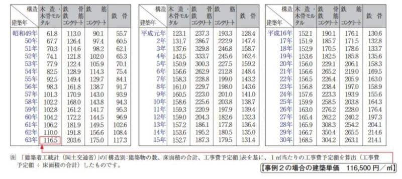 各年ごとの一平米あたりの建物構造別の標準的な建築価額表 (国税庁資料より)
