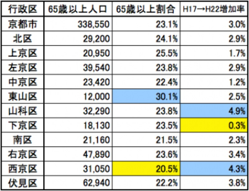 高齢化率も一番低い西京区