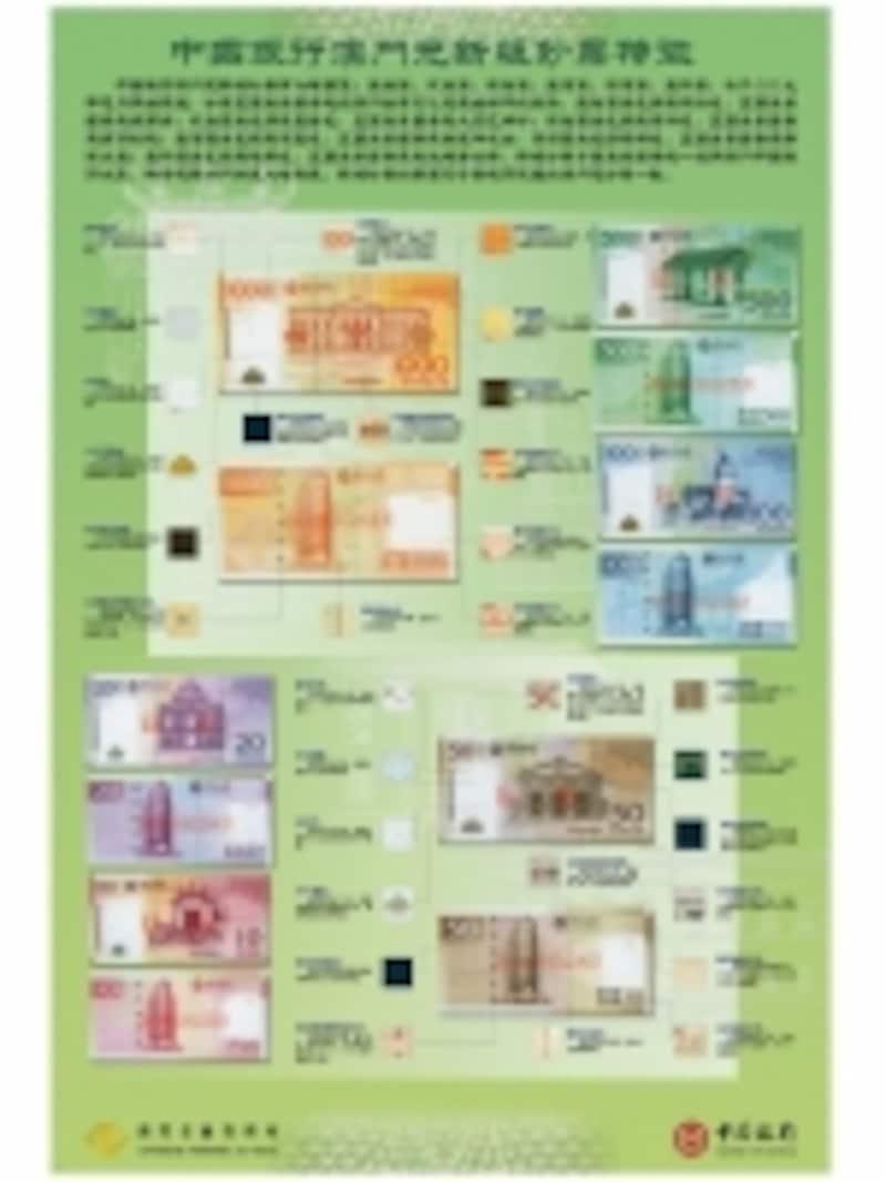 中国銀行(澳門分行)が発行するパタカ紙幣(2008年版)