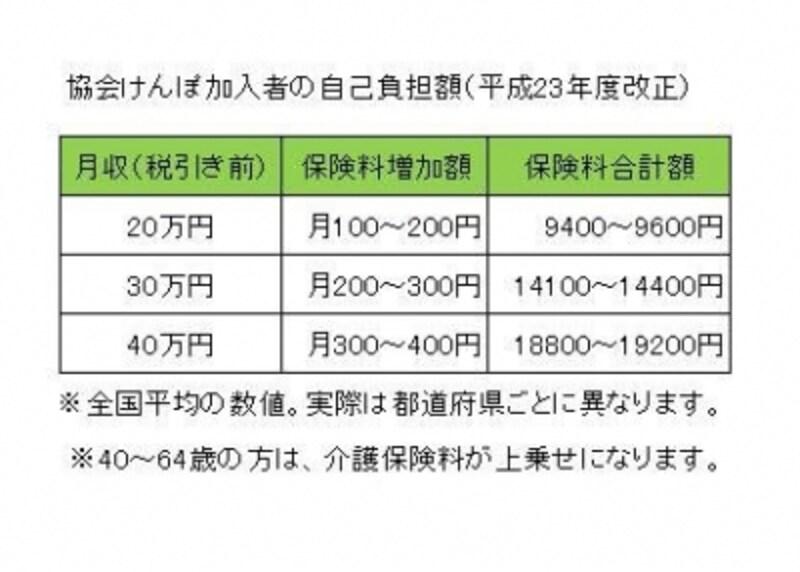 平成23年3月からの協会けんぽ保険料