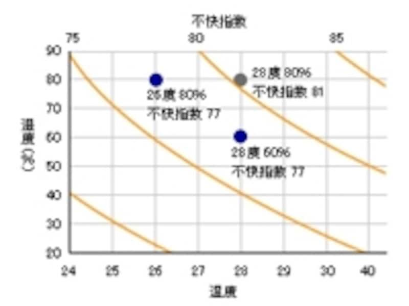 不快指数のグラフ