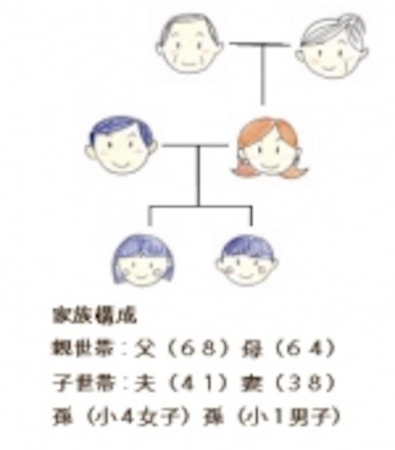 図1:家族構成の想定この家族で同居のシーンをシミュレーションしてみる