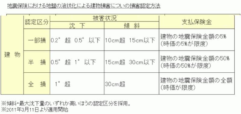 地震保険の請求コツ…液状化の支払い基準