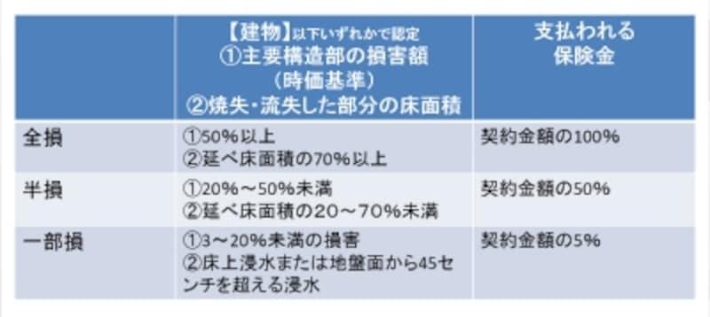 2016年12月までの契約始期の損害認定は「3区分」~建物の場合(倒壊・火災)