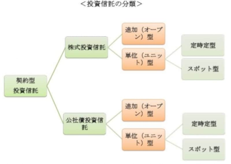 投資信託の分類