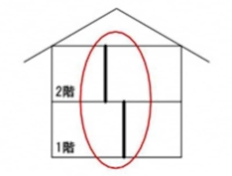 1階と2階の耐力壁は重ねる