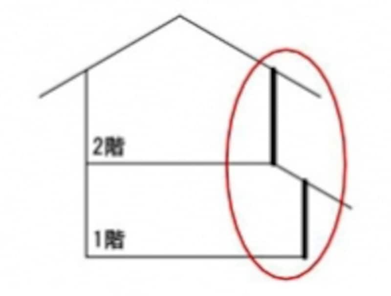 下屋上部の2階耐力壁線に注意