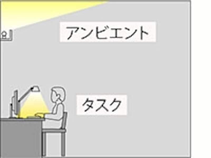 タスクアントアンビエント照明