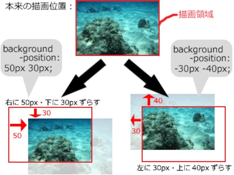 background-positionプロパティで、背景画像の表示開始位置をずらせる