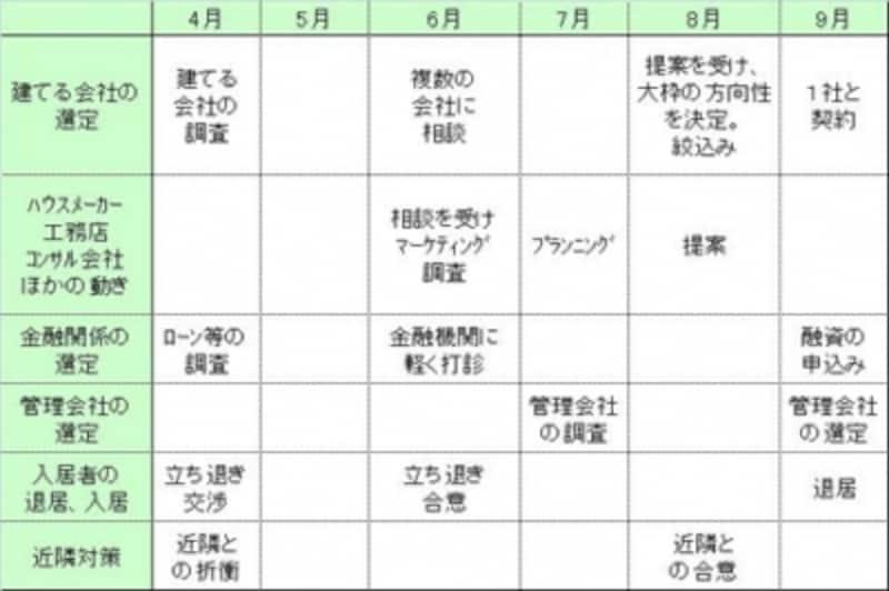 スケジュール(1)