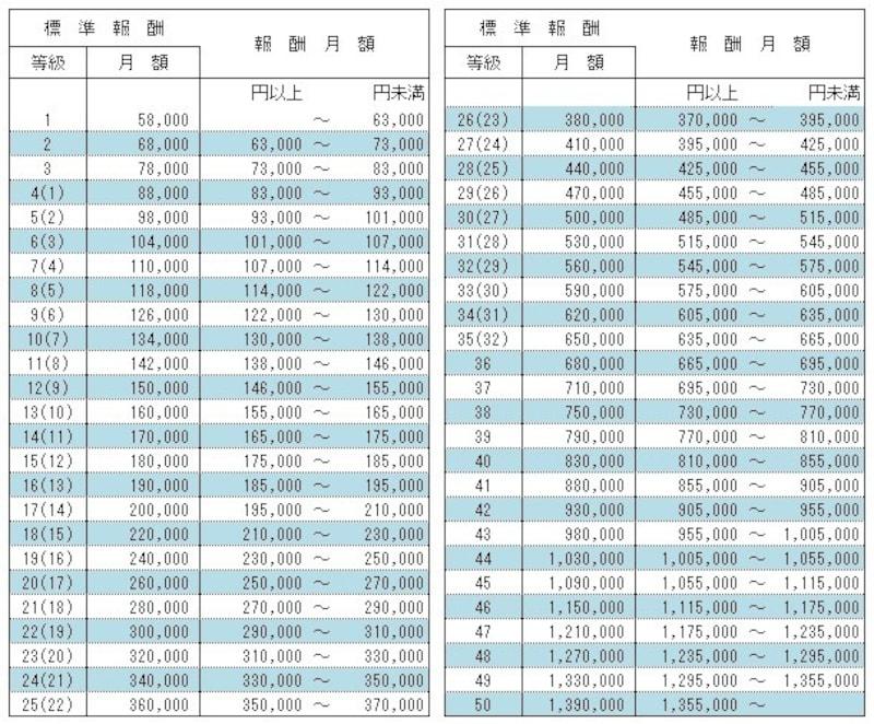 健康保険の標準報酬月額等級表(令和2年9月分から)等級欄の()内の数字は、厚生年金保険の標準報酬月額等級