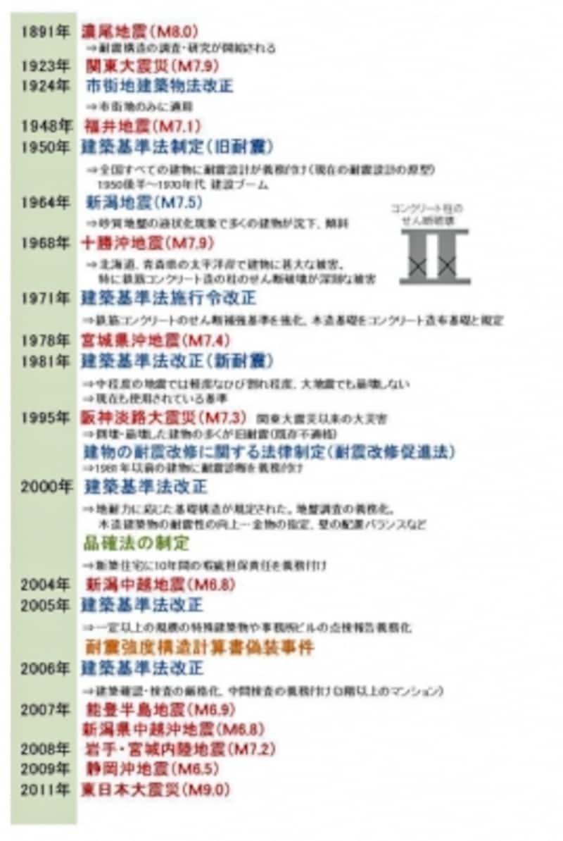 【図1】過去の大地震と建築基準法改正の変遷