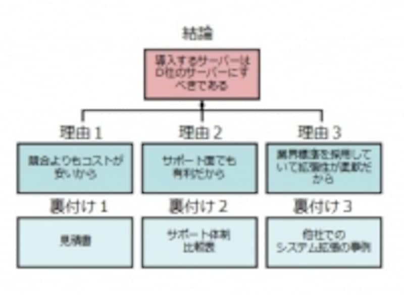 ロジックツリーの構成をもとにしているPREPプレゼン方法