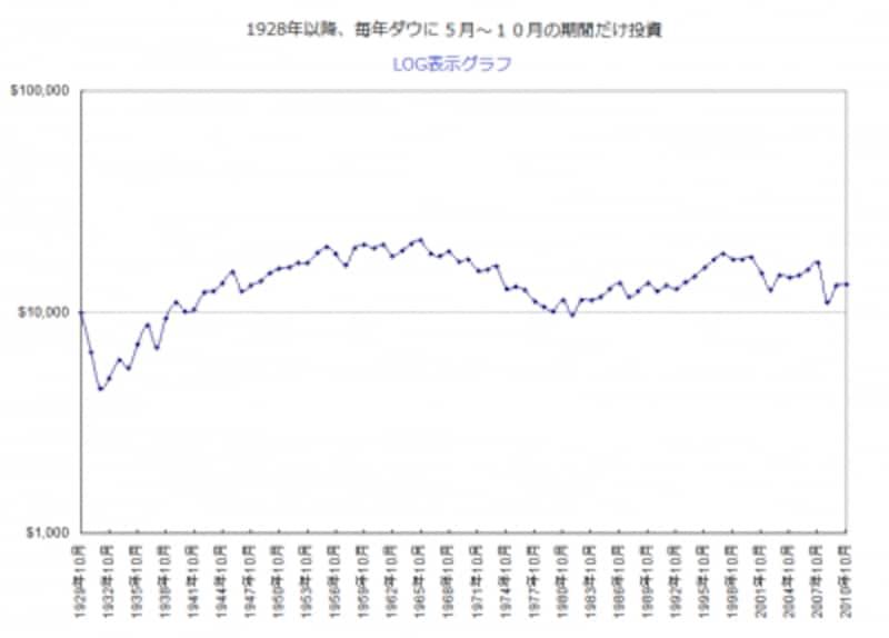 1928年以降、毎年ダウに5~10月の期間だけ投資した場合の実績
