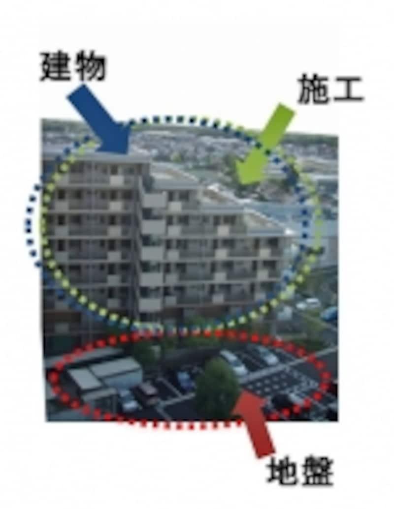 耐震性の決め手は「建物」「地盤」「施工」の3つです。
