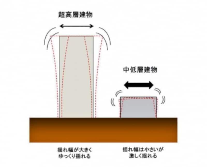 揺れ方の違い。左は超高層建物で揺れ幅が大きくゆっくり揺れる。右が中・低層建物で揺れは小さいが激しく揺れる。