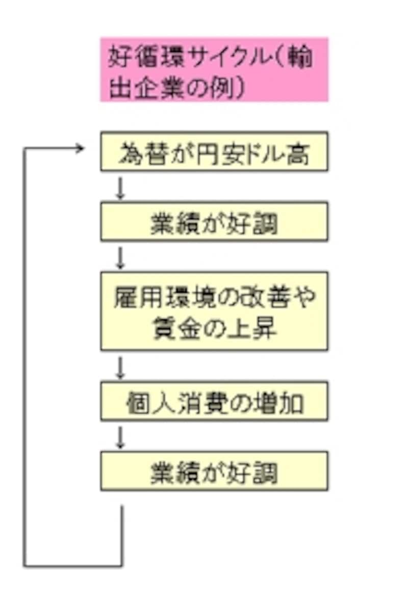 経済の好循環サイクル