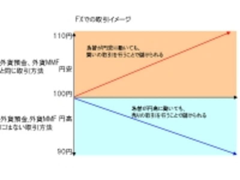 FX取引のイメージ