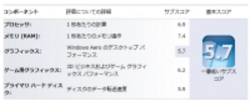 Windowsエクスペリエンスインデックスは5.7(画像クリックで拡大)