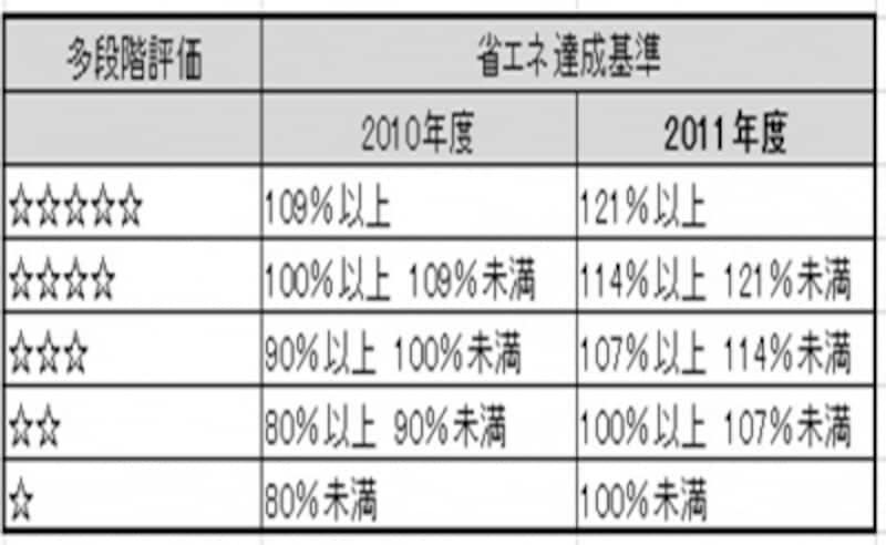 2011年★の基準が変わった多段階評価基準
