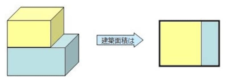 建築面積の例その1