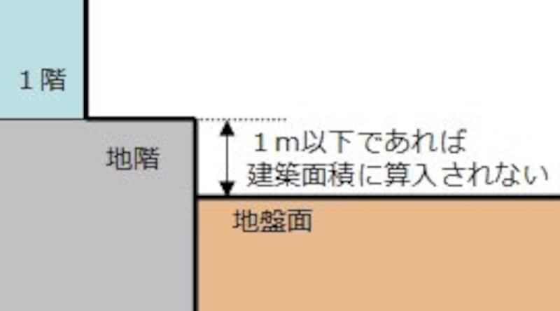 地階がある場合の建築面積