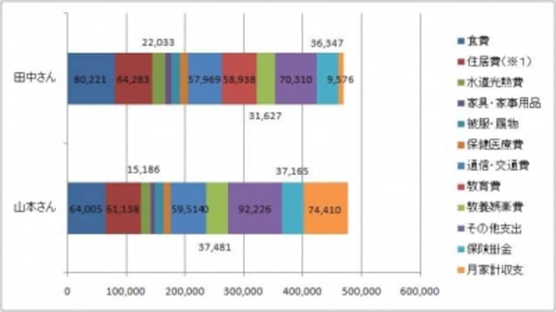 平成21年度全国消費実態調査の統計結果を参考に子どものいない40代の共働き夫婦の山本さんと子どもが2人いる田中さんの家計をつくりました