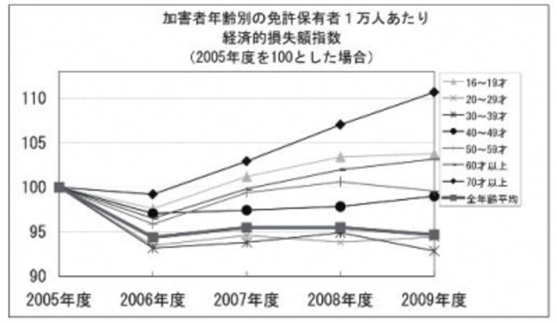 (日本損害保険協会 自動車保険にみる交通事故の実態 2009年4月~10年3月 より)
