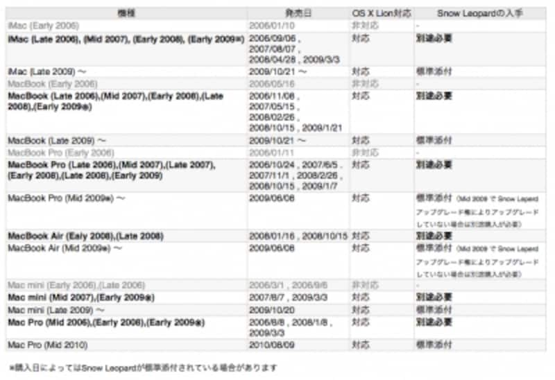 OSXLion対応Macリスト