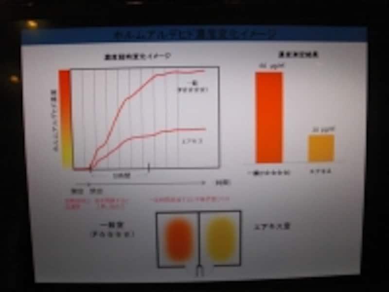 エアキスのデータ
