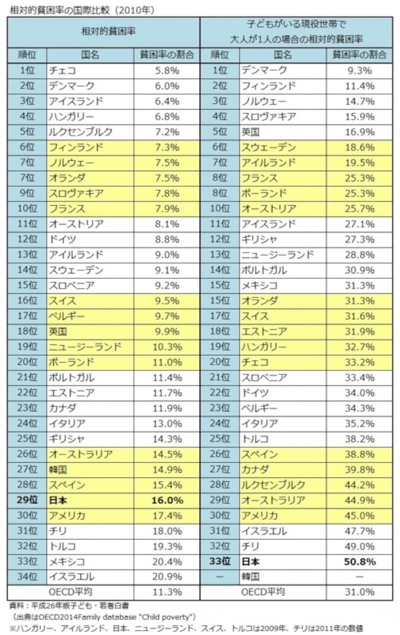 相対的貧困率の国際比較(2010年)