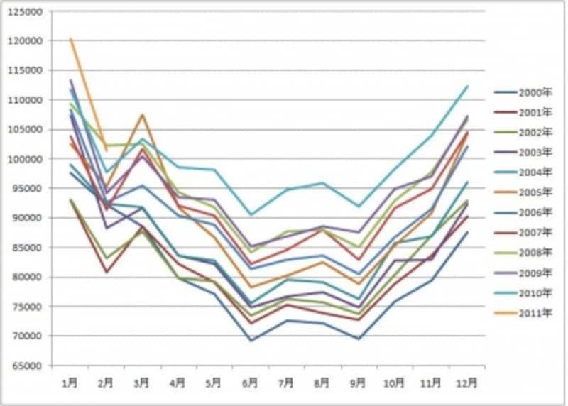 死亡数(2000年~2010年の月別)
