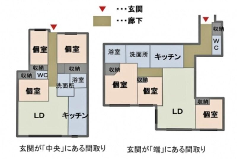 【図1】100m2、3LDKの間取り例。玄関の位置によっては動線が長くなり廊下の面積が大きくなることもある。