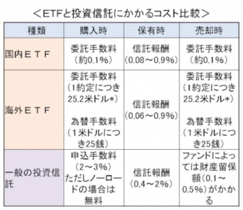 ETFのコスト