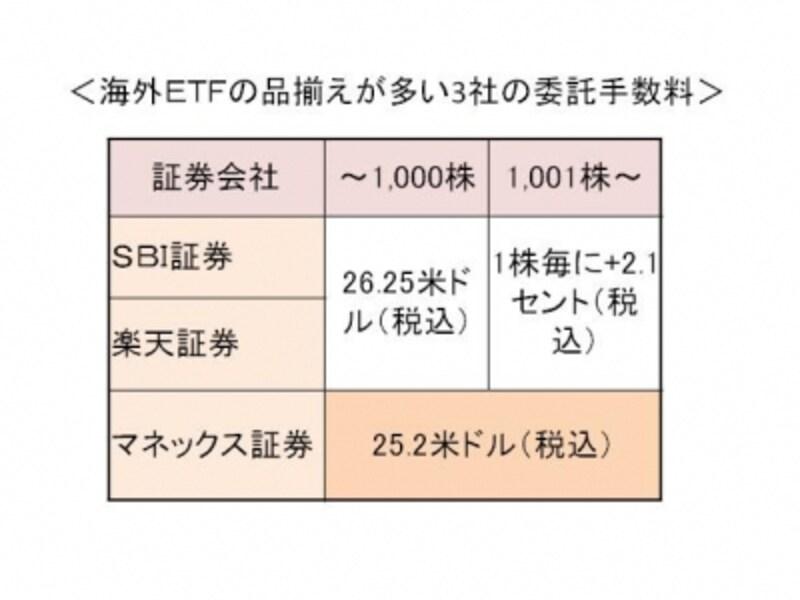 海外ETFのコスト