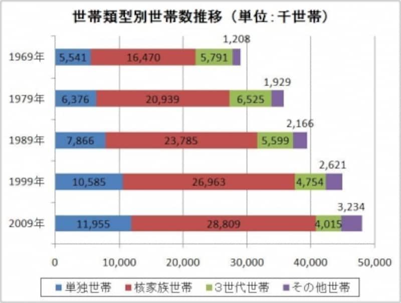 世帯類型別世帯数推移(1969~2009年)