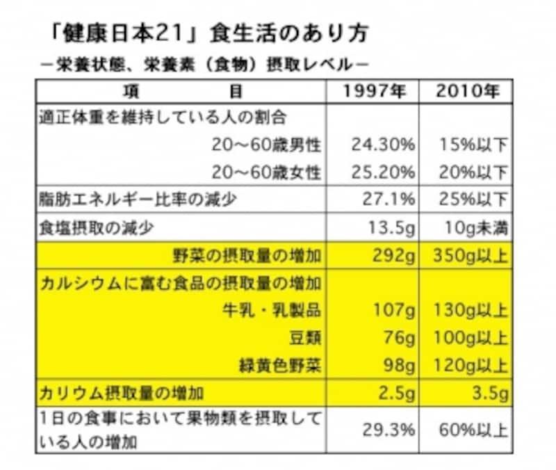 健康日本21,目標値,栄養素