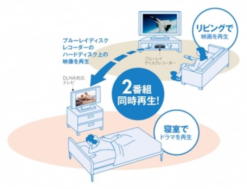 DLNA対応機器同士なら、たとえばリビングにあるレコーダーで録画した番組を、寝室で見ることもできる(画像クリックで拡大表示)