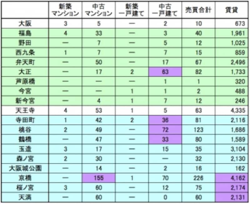 HOME'Sでみる掲載物件数比較(大阪環状線)