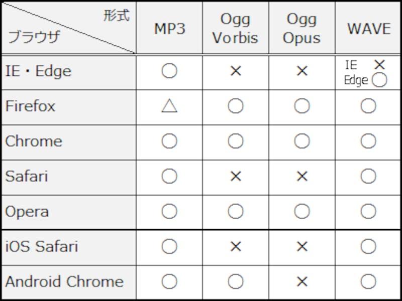 ブラウザ別の再生可能ファイル形式 (MP3で用意しておけば、ほぼ大丈夫)