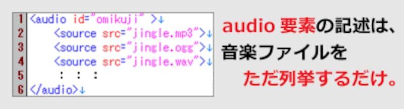 短いHTMLを記述するだけで、音楽・音声ファイルの読み込みが完了する