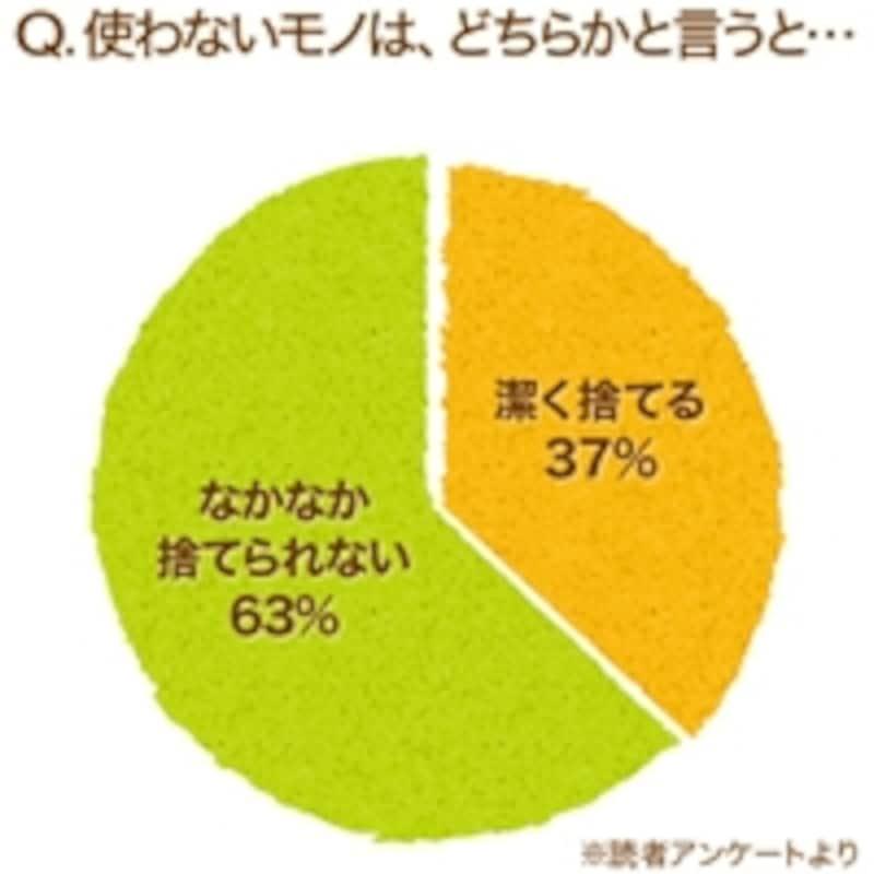 60%以上の方が、捨てる難しさを感じている様子