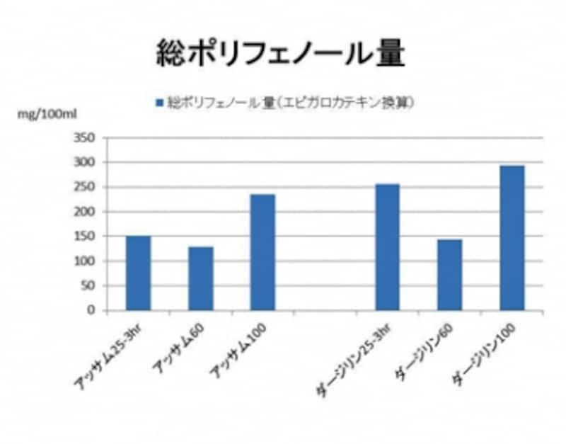 紅茶の総ポリフェノール量(ml/100ml)。詳細は下記グラフ【B】、【C】を参照